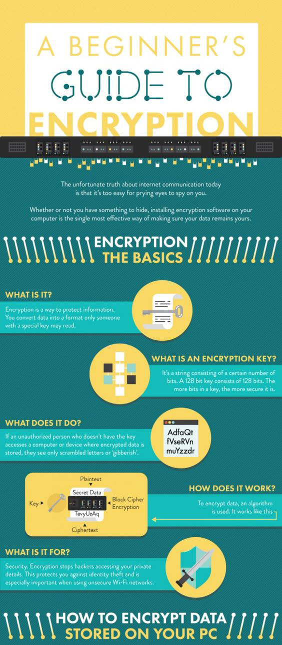 A Beginners Guide to Encryption
