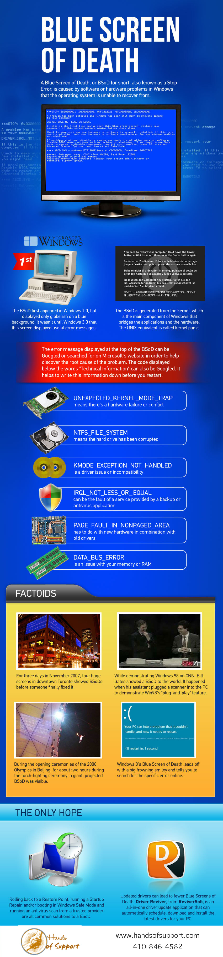 Almost all of us that have used Windows PCs have experienced the Blue Screen of Death, that error-message filled screen that halts the PC and is so unhelpful. Well, here's an amazing infographic we���ve put together that explains all about these wondrous error screens, from facts about Windows BSoDs, to famous BSoDs in history, to what the error messages mean.